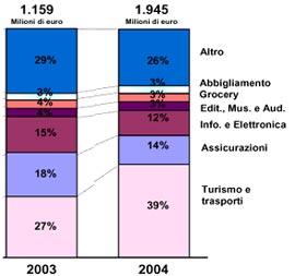 La distribuzione delle vendite per comparto merceologico