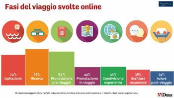mercato-turismo-digitale